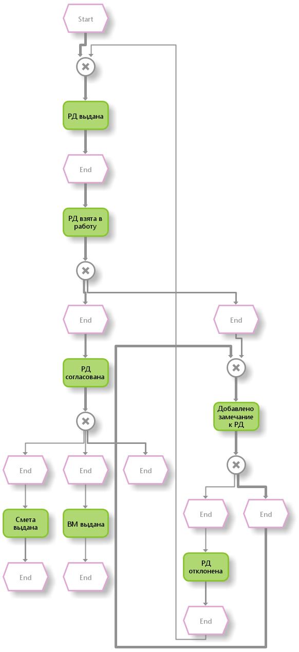 EPC-модель с указанием метки времени